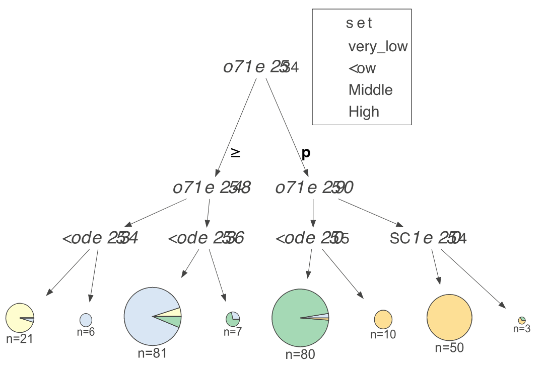 How to visualize decision trees