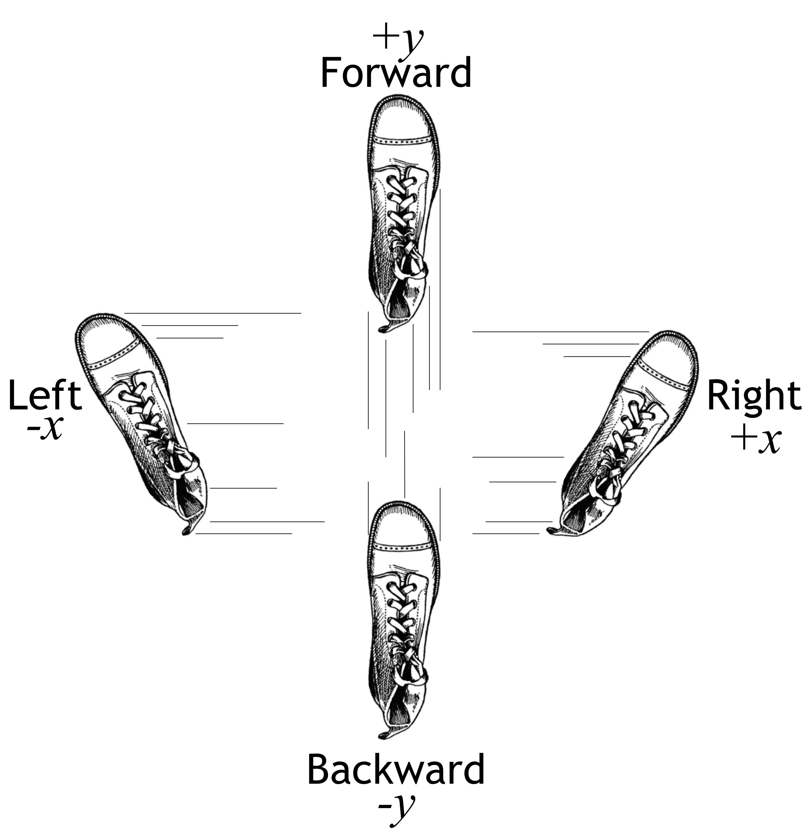 Gradient boosting performs gradient descent
